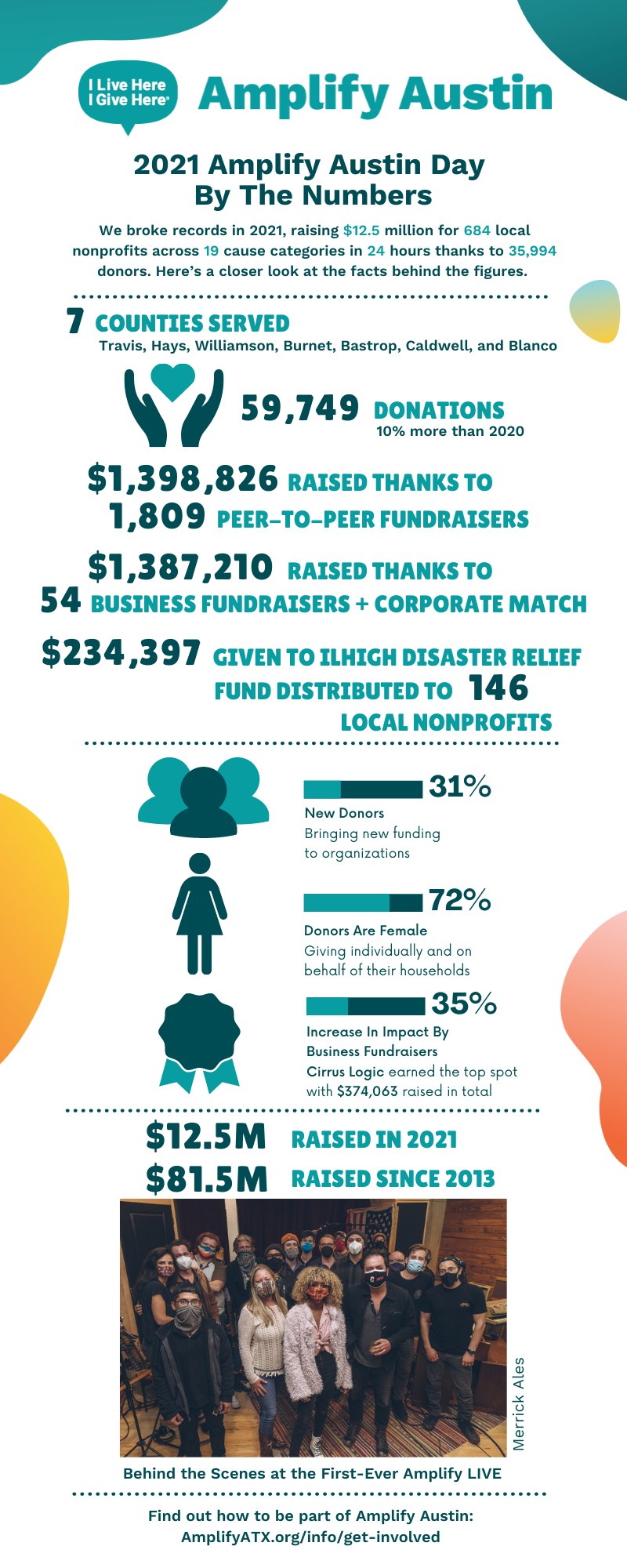 A graphic about Amplify Austin